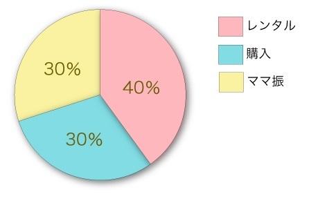 振袖のレンタル・購入・ママ振りの割合